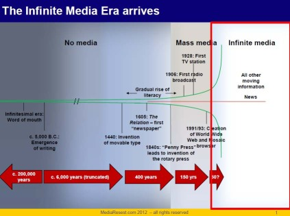 History of media - digital era copy