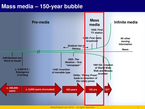 history of media-page-001-1