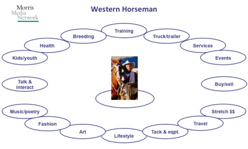 Western Horseman adjacencies