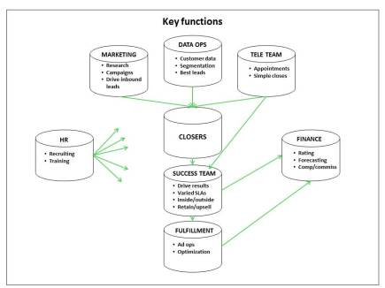 saturation sales structure diagram
