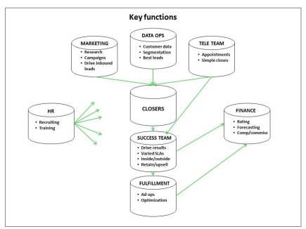 saturation sales structure diagram