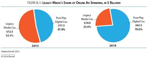 digital market share
