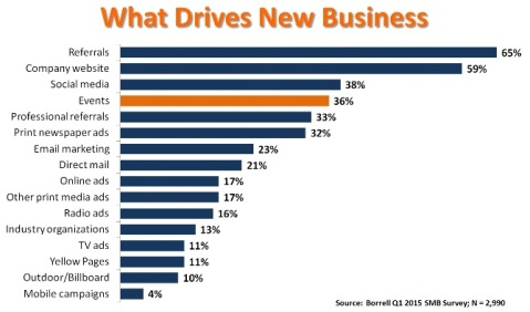 Borrell chart - what drives new business