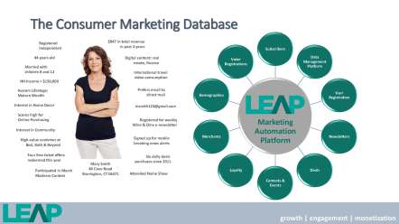 LEAP - M Smith customer data